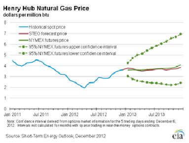 Gas Forecast Dec 2012