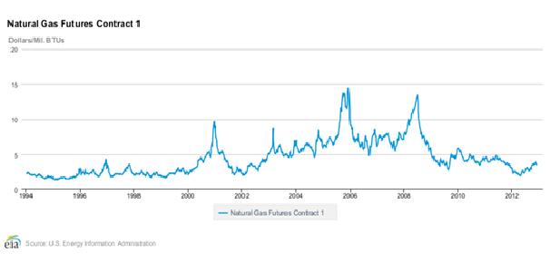 Natural Gas Futures EIA Dec 2012