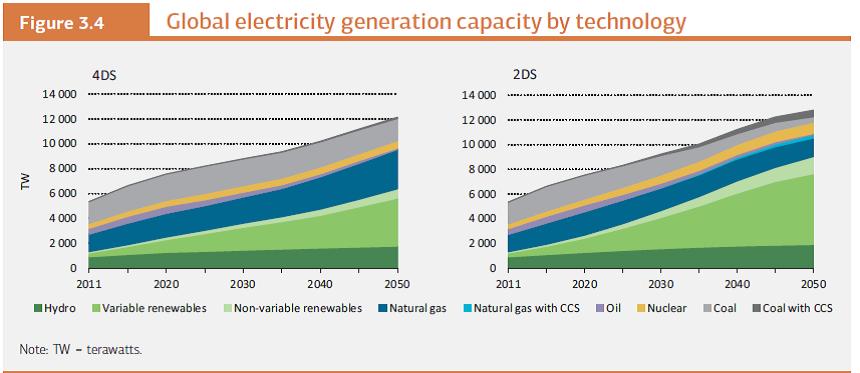 IEAETP2014ElectricityGenerationbyTechnology