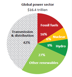 WEIOglobal Power sector