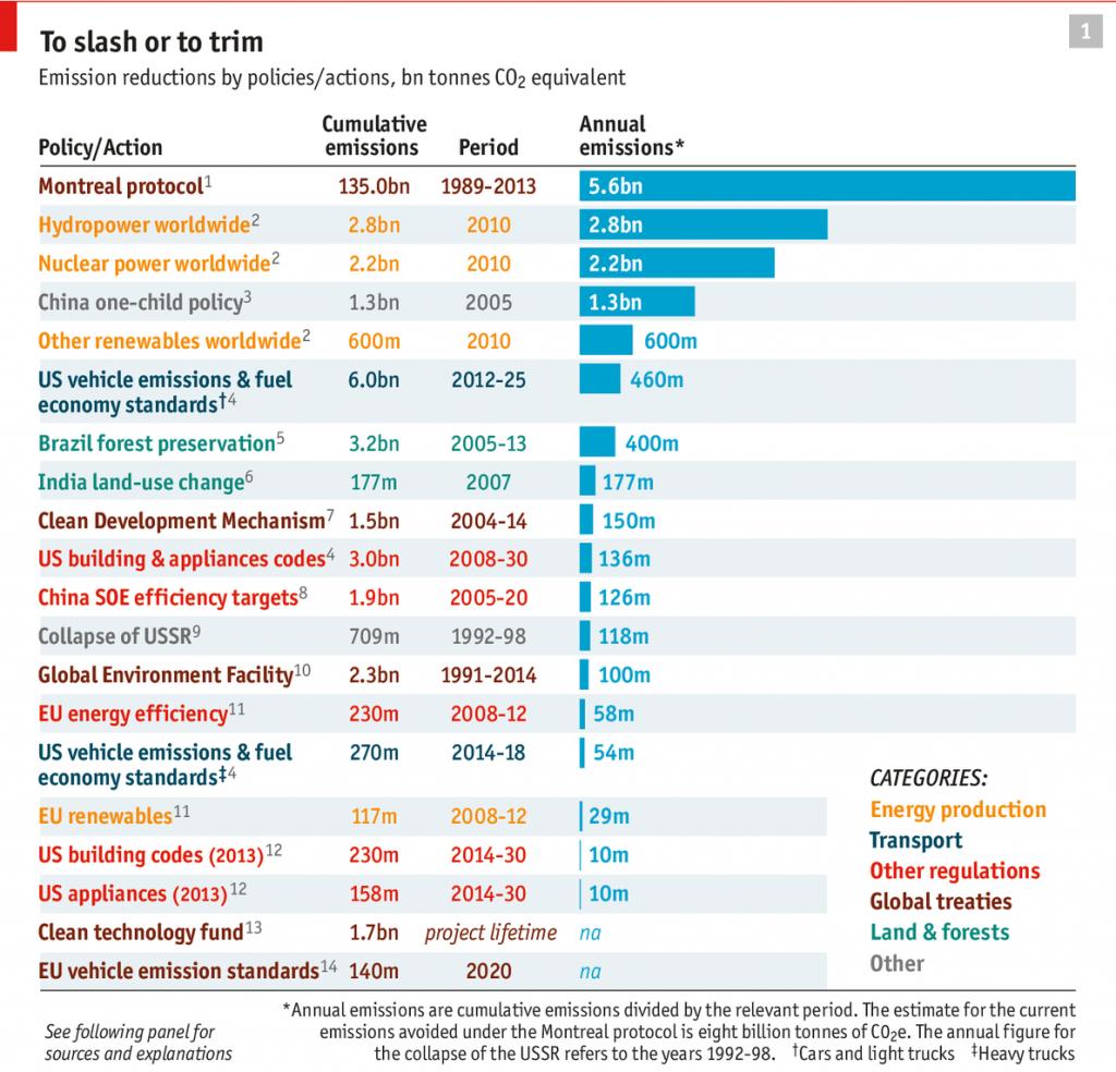 Economist climate change 2014