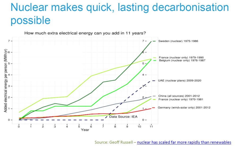 Fast Decarbonization