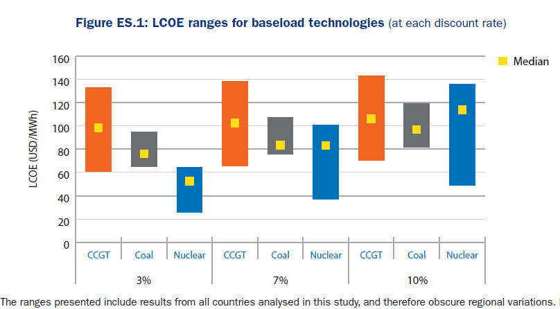 baseload costs
