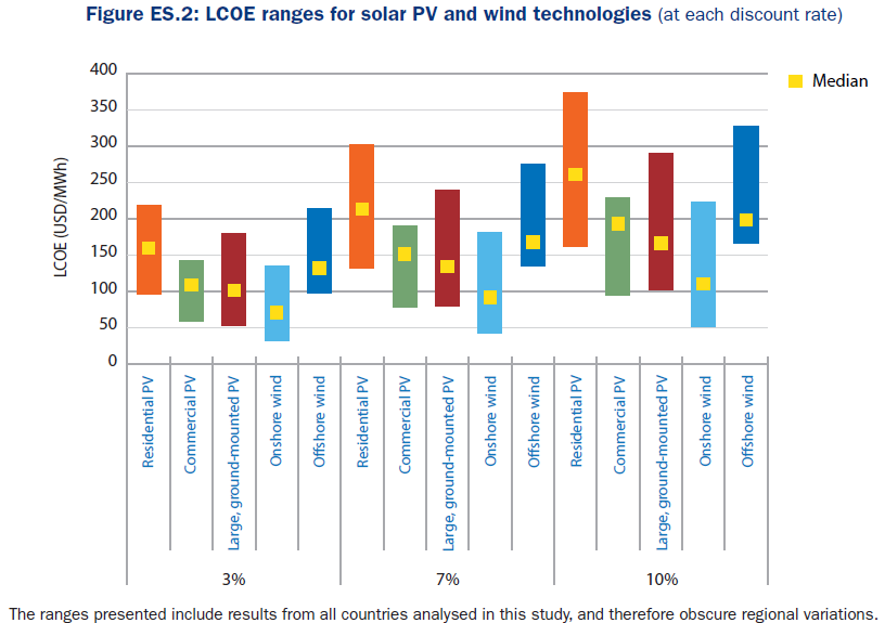 renewable costs 2015 dec