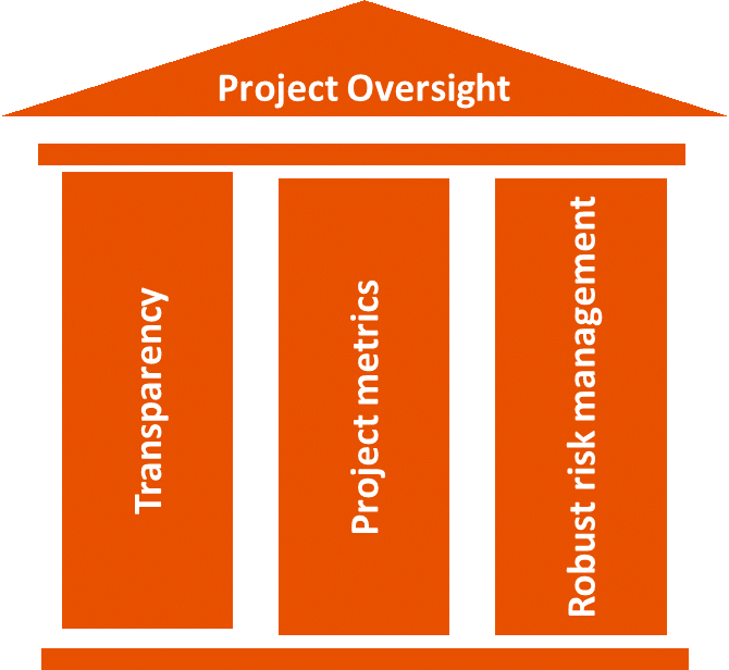 project oversight services